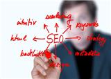 谷歌SEO优化关键词布局的重要性