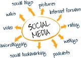 海外社交媒体营销推广怎么做之facebook